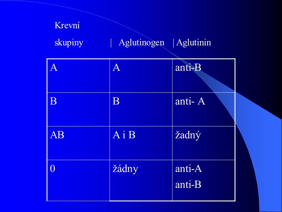 AAanti-B BBanti- A ABA i Bžadný 0žádnyanti-A anti-B Krevní skupiny | Aglutinogen | Aglutinin