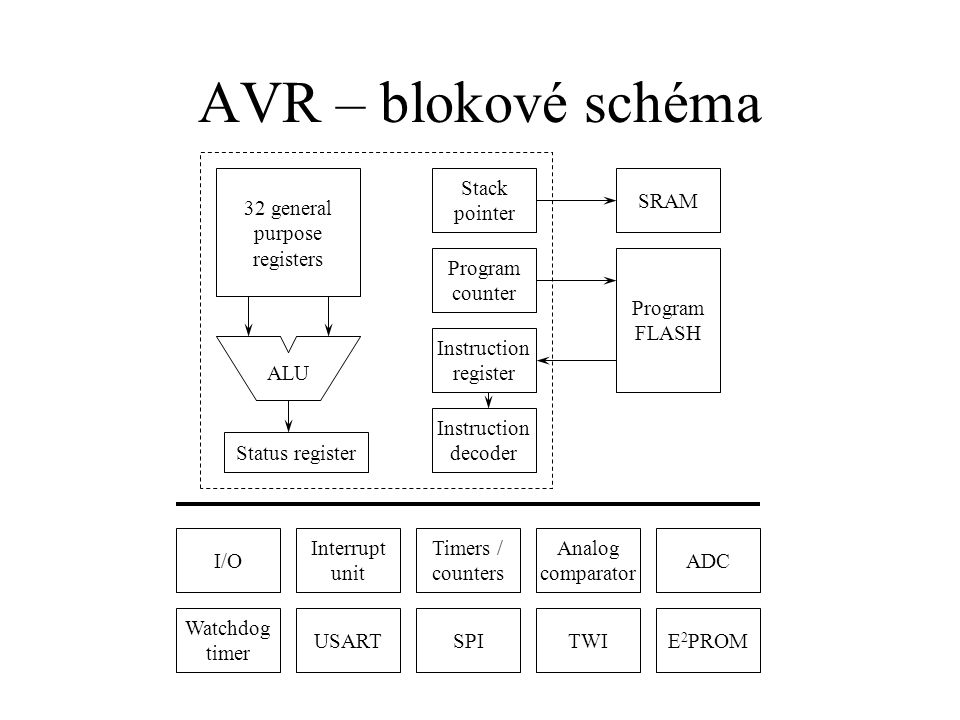 AVR – blokové schéma Interrupt unit SPI Watchdog timer Analog comparator I/OI/O TWIUSART Timers / counters ADC E 2 PROM ALU 32 general purpose registers Status register Program counter Stack pointer Program FLASH SRAM Instruction register Instruction decoder