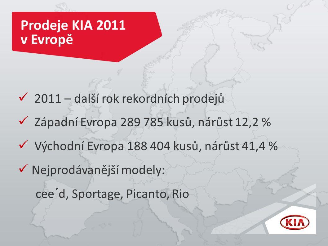 Prodeje KIA 2011 v Evropě 2011 – další rok rekordních prodejů Západní Evropa 289 785 kusů, nárůst 12,2 % Východní Evropa 188 404 kusů, nárůst 41,4 % Nejprodávanější modely: cee´d, Sportage, Picanto, Rio