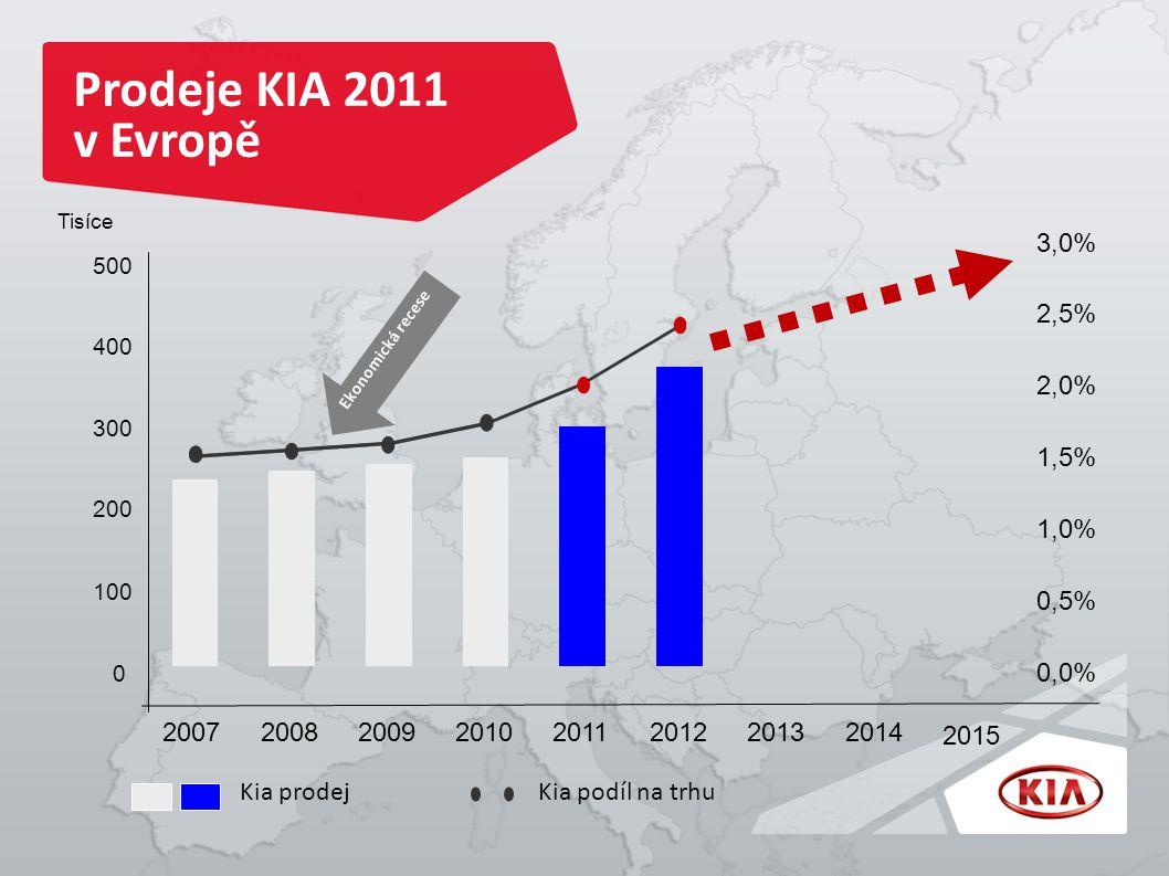 Prodeje KIA 2011 v Evropě 100 200 0 300 400 500 0,5% 1,0% 1,5% 2,0% 2,5% 3,0% 0,0% 20072008200920102011201220132014 2015 Tisíce Ekonomická recese Kia prodejKia podíl na trhu