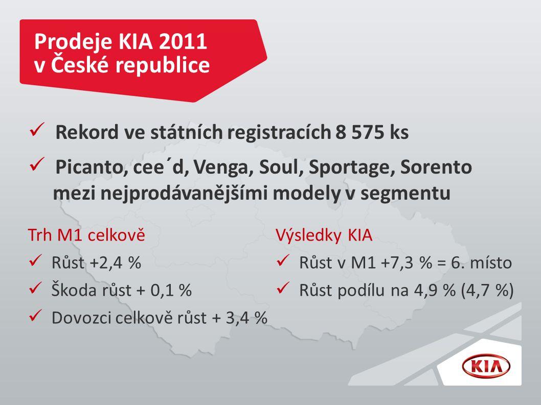 Prodeje KIA 2011 v České republice Výsledky KIA Růst v M1 +7,3 % = 6.