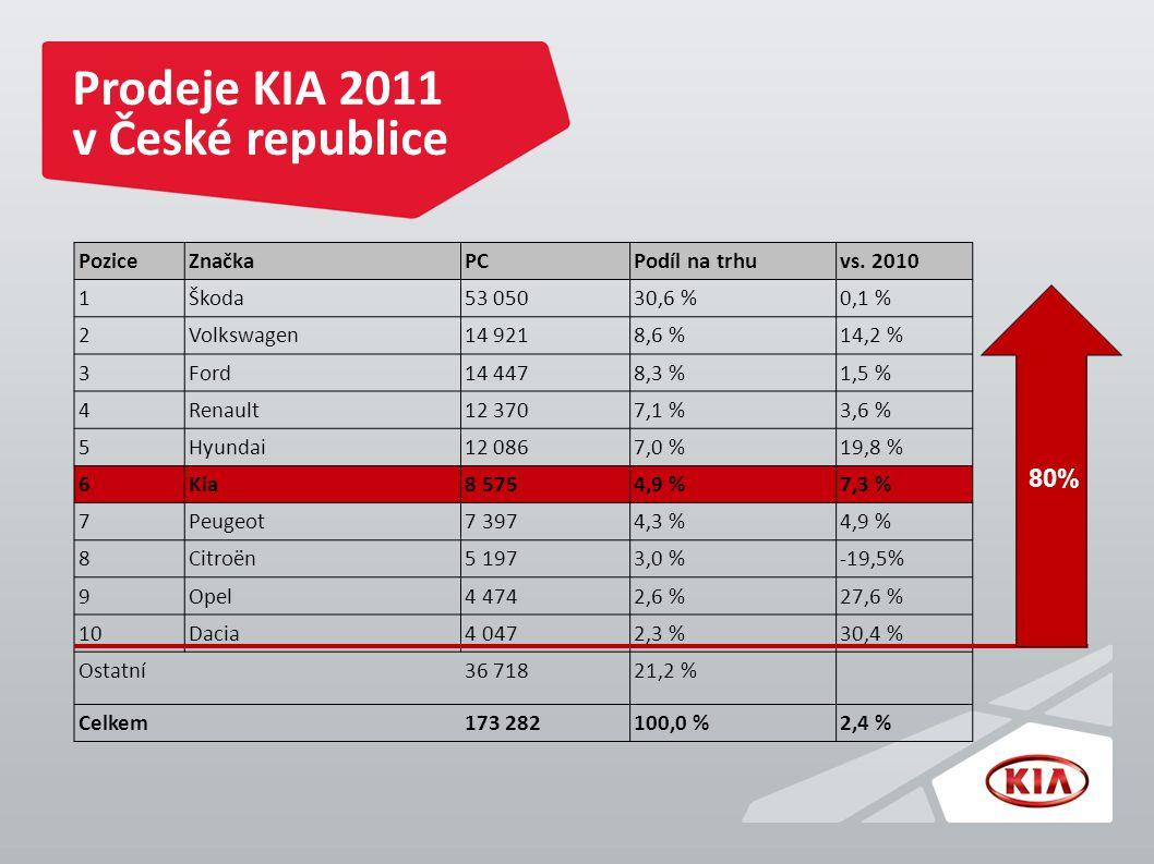 Prodeje KIA 2011 v České republice PoziceZnačkaPCPodíl na trhuvs.