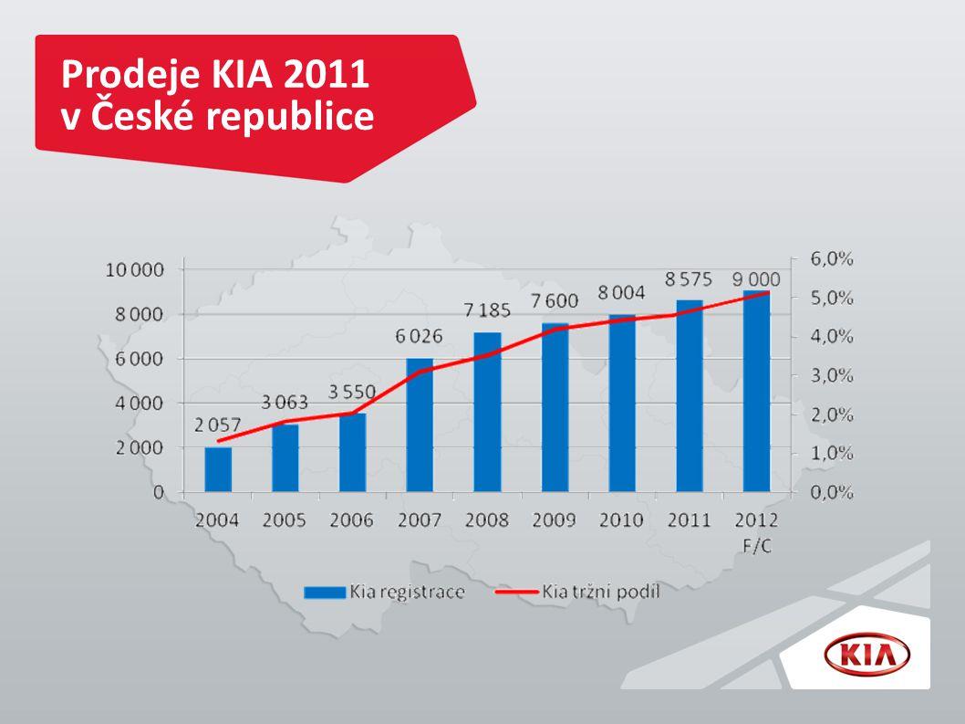 Prodeje KIA 2011 v České republice