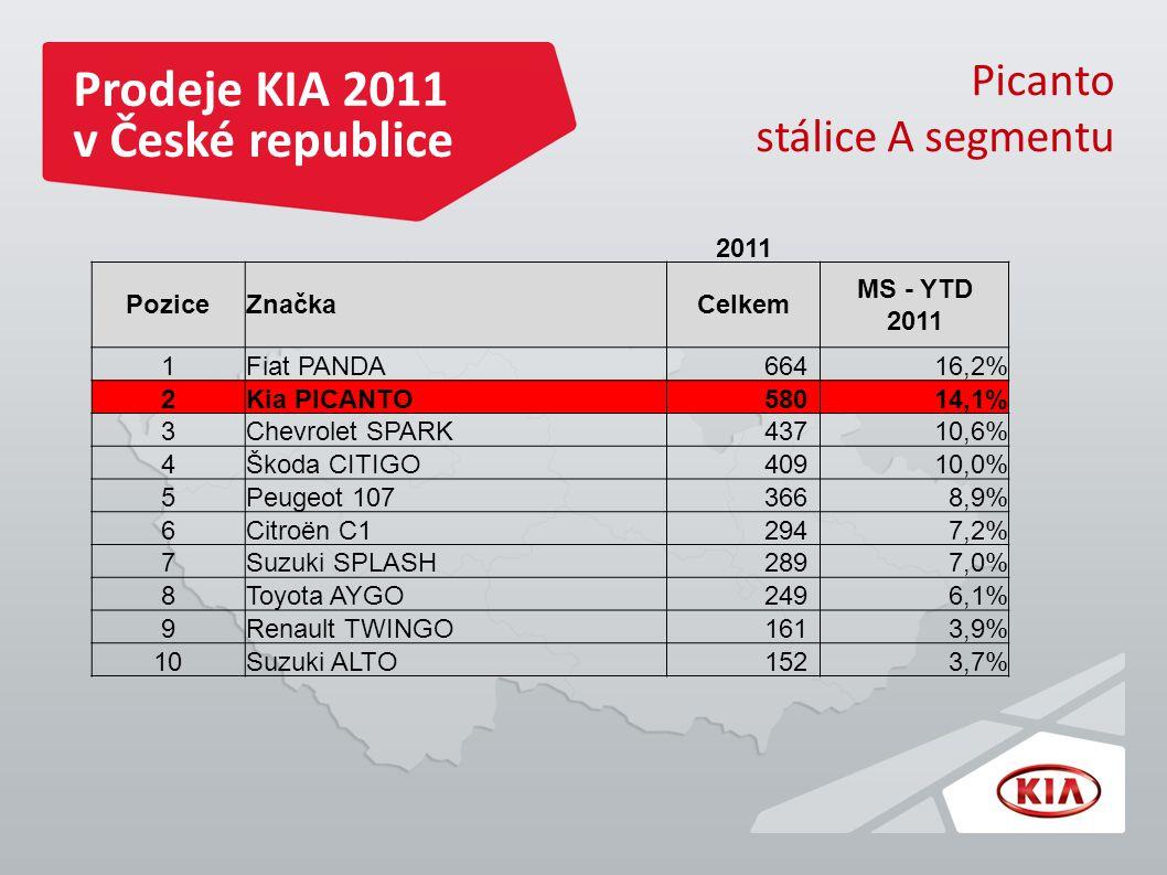 Prodeje KIA 2011 v České republice Picanto stálice A segmentu 2011 PoziceZnačkaCelkem MS - YTD 2011 1Fiat PANDA66416,2% 2Kia PICANTO58014,1% 3Chevrolet SPARK43710,6% 4Škoda CITIGO40910,0% 5Peugeot 1073668,9% 6Citroën C12947,2% 7Suzuki SPLASH2897,0% 8Toyota AYGO2496,1% 9Renault TWINGO1613,9% 10Suzuki ALTO1523,7%
