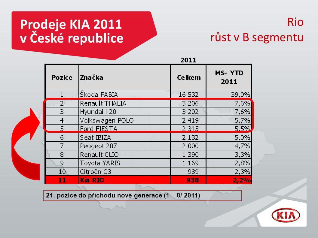 Prodeje KIA 2011 v České republice Rio růst v B segmentu 21.