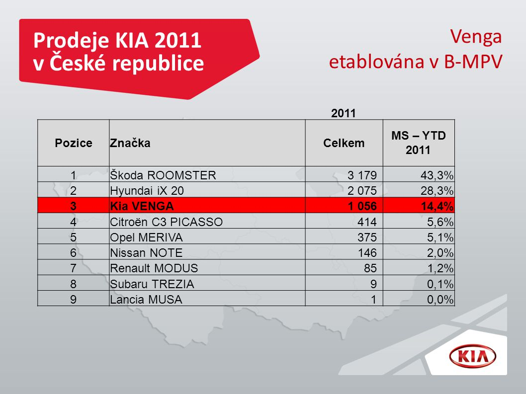 Prodeje KIA 2011 v České republice Venga etablována v B-MPV 2011 PoziceZnačkaCelkem MS – YTD 2011 1Škoda ROOMSTER3 17943,3% 2Hyundai iX 202 07528,3% 3Kia VENGA1 05614,4% 4Citroën C3 PICASSO4145,6% 5Opel MERIVA3755,1% 6Nissan NOTE1462,0% 7Renault MODUS851,2% 8Subaru TREZIA90,1% 9Lancia MUSA10,0%