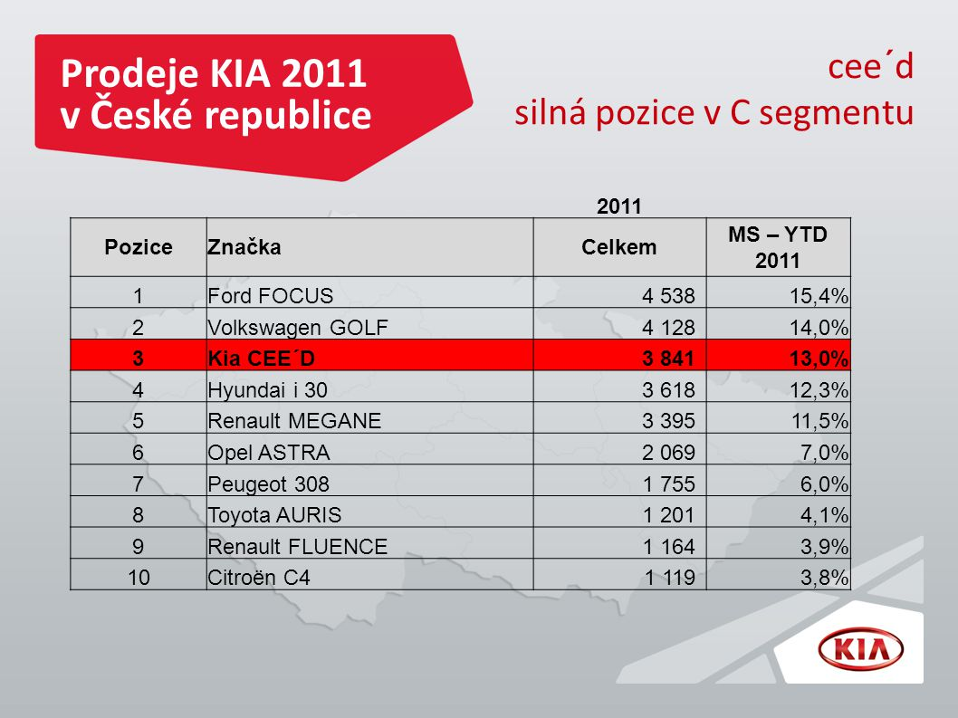 Prodeje KIA 2011 v České republice cee´d silná pozice v C segmentu 2011 PoziceZnačkaCelkem MS – YTD 2011 1Ford FOCUS4 53815,4% 2Volkswagen GOLF4 12814,0% 3Kia CEE´D3 84113,0% 4Hyundai i 303 61812,3% 5Renault MEGANE3 39511,5% 6Opel ASTRA2 0697,0% 7Peugeot 3081 7556,0% 8Toyota AURIS1 2014,1% 9Renault FLUENCE1 1643,9% 10Citroën C41 1193,8%