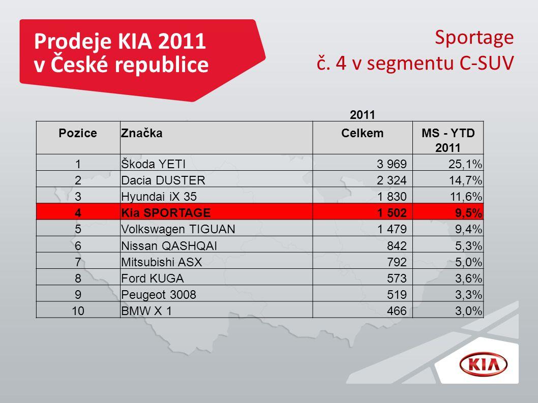 Prodeje KIA 2011 v České republice Sportage č.