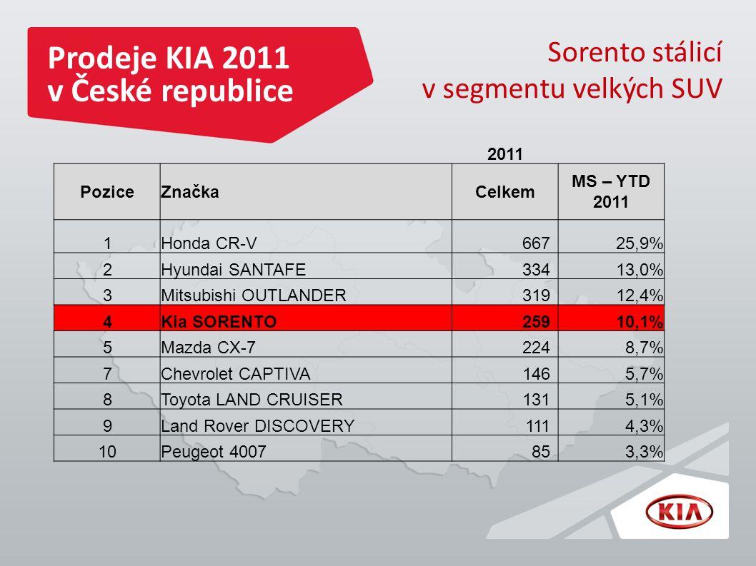 Prodeje KIA 2011 v České republice Sorento stálicí v segmentu velkých SUV 2011 PoziceZnačkaCelkem MS – YTD 2011 1Honda CR-V66725,9% 2Hyundai SANTAFE33413,0% 3Mitsubishi OUTLANDER31912,4% 4Kia SORENTO25910,1% 5Mazda CX-72248,7% 7Chevrolet CAPTIVA1465,7% 8Toyota LAND CRUISER1315,1% 9Land Rover DISCOVERY1114,3% 10Peugeot 4007853,3%