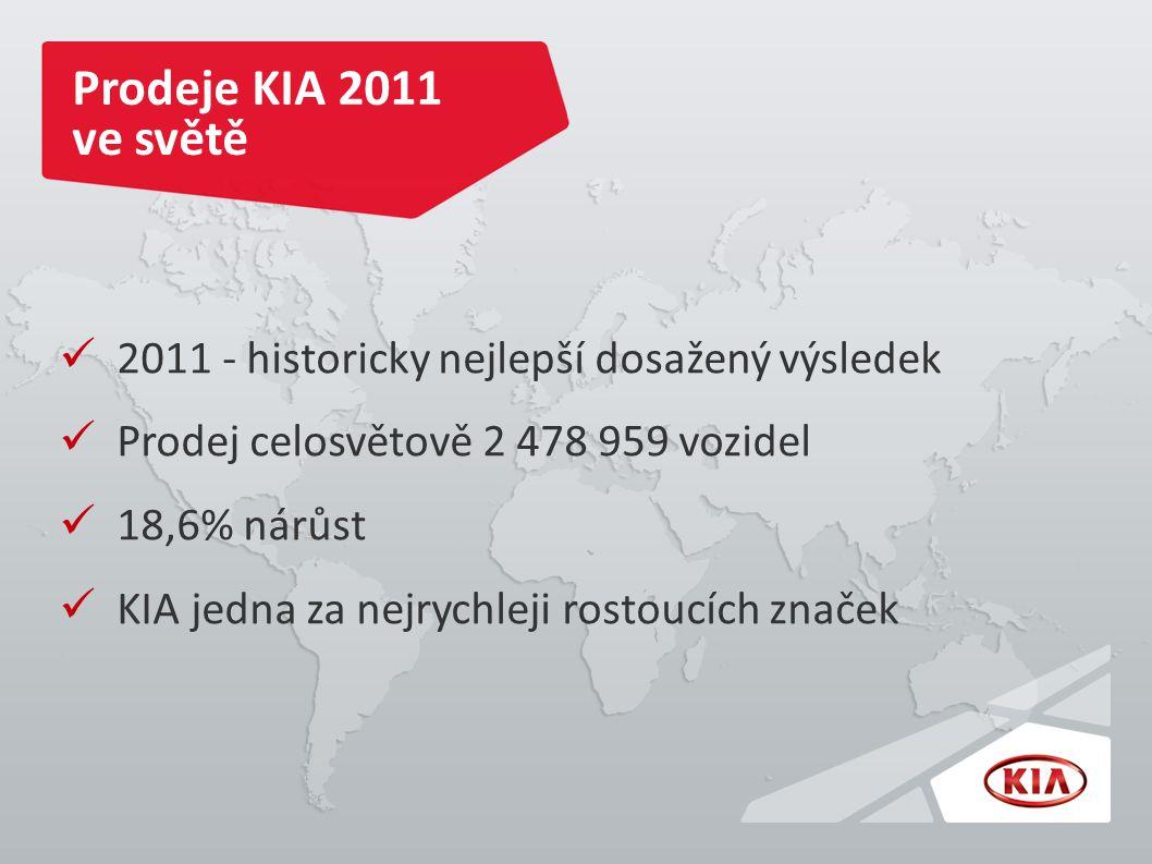Prodeje KIA 2011 ve světě 2011 - historicky nejlepší dosažený výsledek Prodej celosvětově 2 478 959 vozidel 18,6% nárůst KIA jedna za nejrychleji rostoucích značek