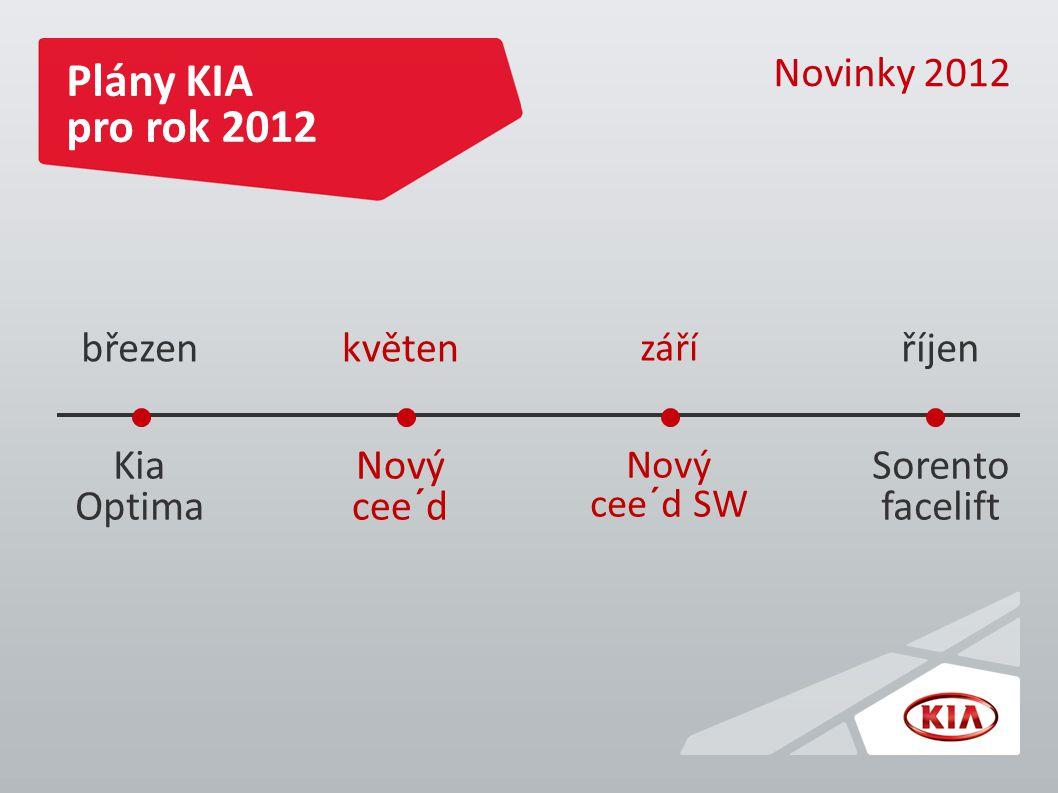 Plány KIA pro rok 2012 březenkvěten září říjen Kia Optima Nový cee´d Nový cee´d SW Sorento facelift Novinky 2012