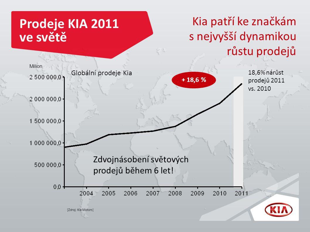 Prodeje KIA 2011 ve světě Kia patří ke značkám s nejvyšší dynamikou růstu prodejů [Zdroj: Kia Motors] Globální prodeje Kia Milion 18,6% nárůst prodejů 2011 vs.