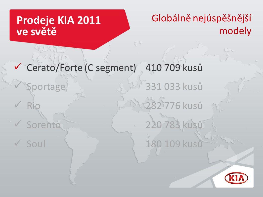 Prodeje KIA 2011 ve světě Globálně nejúspěšnější modely Cerato/Forte (C segment) 410 709 kusů Sportage 331 033 kusů Rio 282 776 kusů Sorento 220 783 kusů Soul 180 109 kusů