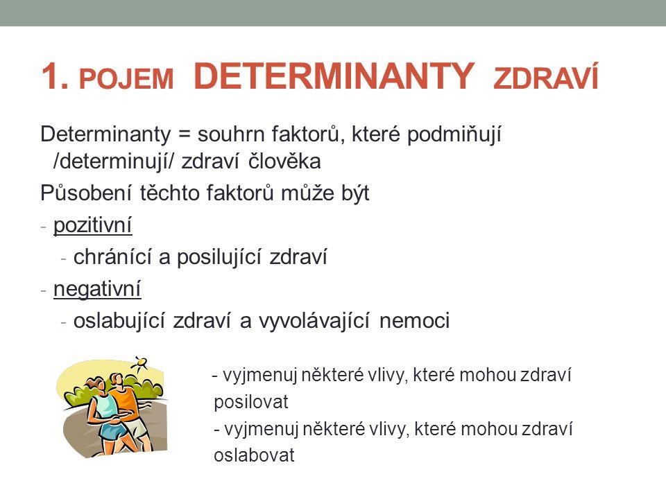 1. POJEM DETERMINANTY ZDRAVÍ Determinanty = souhrn faktorů, které podmiňují /determinují/ zdraví člověka Působení těchto faktorů může být - pozitivní