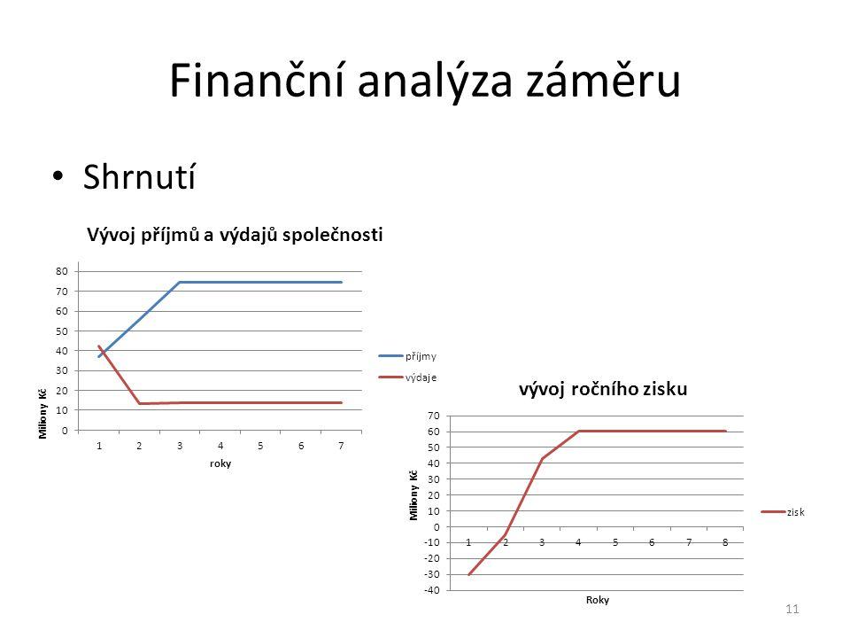 Finanční analýza záměru 11 Shrnutí