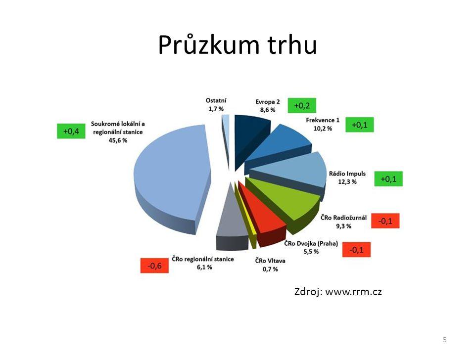 Struktura společnosti Ředitel společnosti Marketingový úsek Programový úsek Moderátoři Technický úsek 6