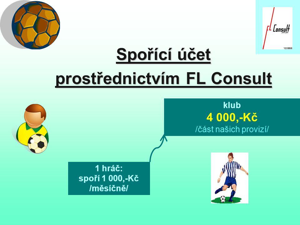 Spořící účet prostřednictvím FL Consult 50 hráčů: každý spoří 1 000,-Kč /měsíčně/ klub = 4 000,-Kč x 50 = 200 000,-Kč /část našich provizí/