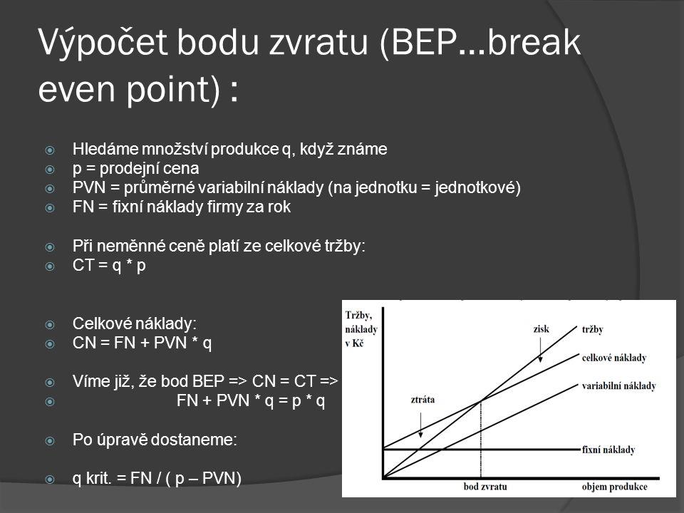 Výpočet bodu zvratu (BEP…break even point) :  Hledáme množství produkce q, když známe  p = prodejní cena  PVN = průměrné variabilní náklady (na jed