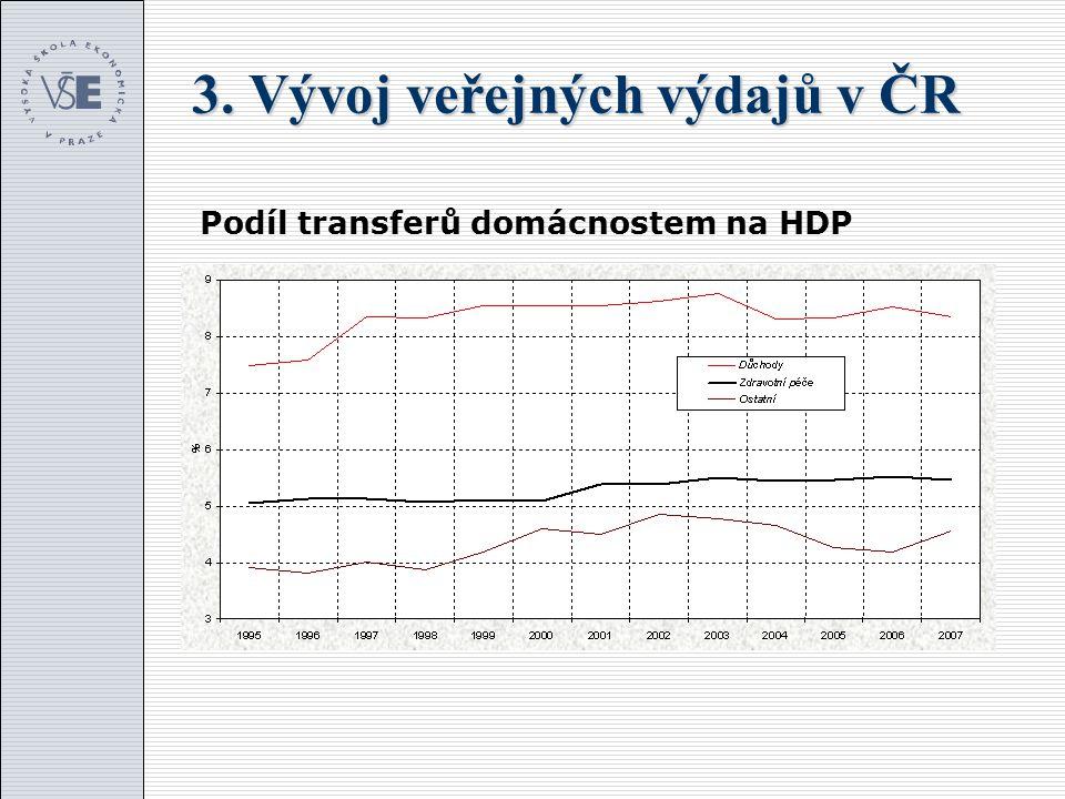 3. Vývoj veřejných výdajů v ČR Podíl transferů domácnostem na HDP