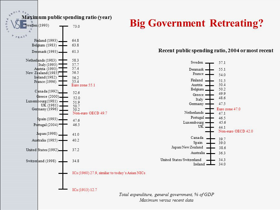 Total expenditure, general government, % of GDP Maximum versus recent data Maximum public spending ratio (year) Sweden (1993) 73.0 ICs (1960) 27.9, similar to today's Asian NICs ICs (1913) 12.7 Finland (1993) Denmark (1993) Belgium (1983) 64.8 63.8 Recent public spending ratio, 2004 or most recent 57.1 55.1 Sweden Denmark Canada 54.0 51.5 Finland France Non-euro OECD 42.0 Euro zone 47.0 50.4 50.2 49.9 48.6 47.5 47.1 46.5 45.6 44.1 39.7 Belgium Italy Germany Netherlands Luxembourg Austria Greece Portugal UK Ireland34.0 Australia United States/Switzerland 36.3 34.3 Japan/New Zealand 39.0 38.6 Spain Big Government Retreating.