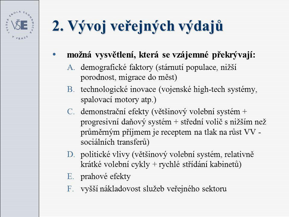 2. Vývoj veřejných výdajů  A. Demografické faktory  ČSR 1930