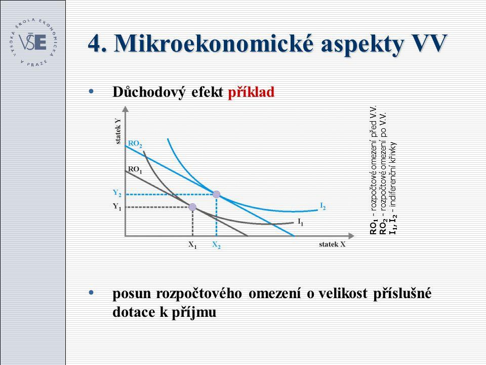 4. Mikroekonomické aspekty VV  Důchodový efekt příklad  posun rozpočtového omezení o velikost příslušné dotace k příjmu RO 1 - rozpočtové omezení př