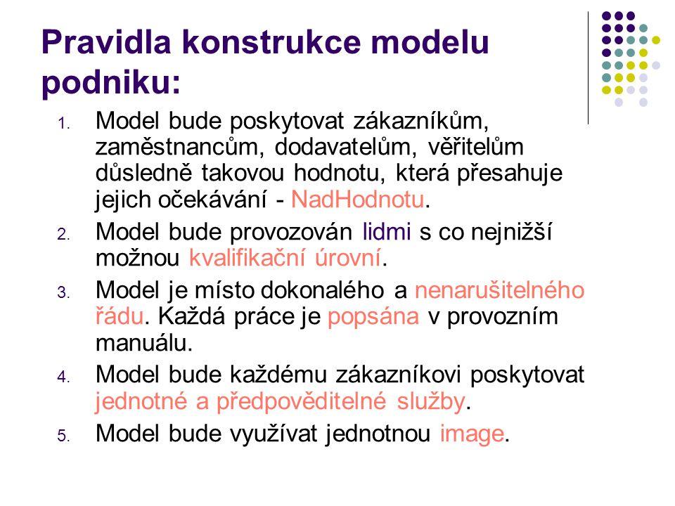 Pravidla konstrukce modelu podniku: 1. Model bude poskytovat zákazníkům, zaměstnancům, dodavatelům, věřitelům důsledně takovou hodnotu, která přesahuj