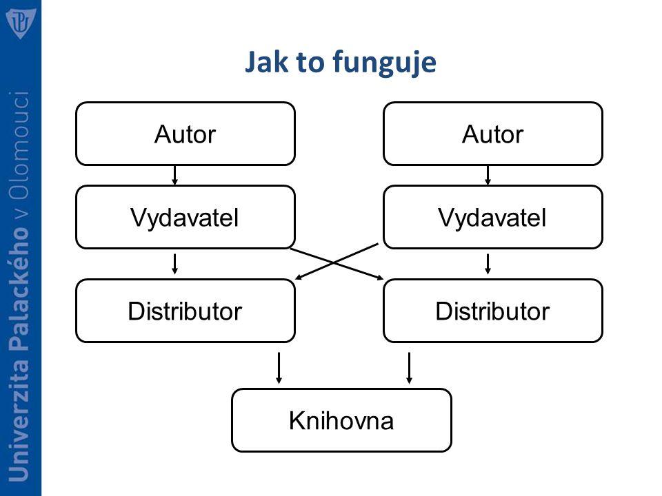 Jak to funguje Autor Vydavatel Distributor Knihovna Autor Vydavatel Distributor