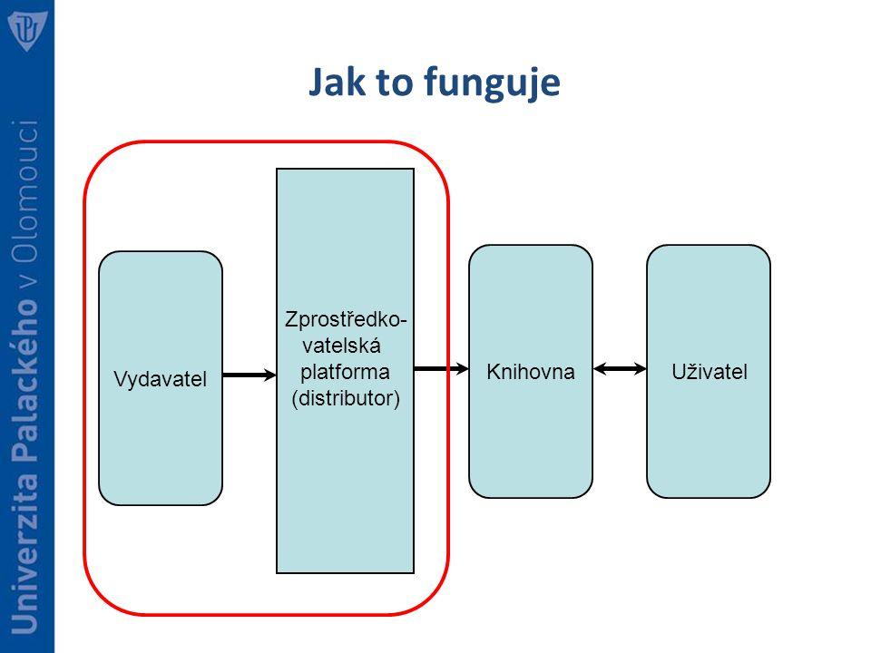 Jak to funguje Vydavatel Zprostředko- vatelská platforma (distributor) Knihovna Uživatel