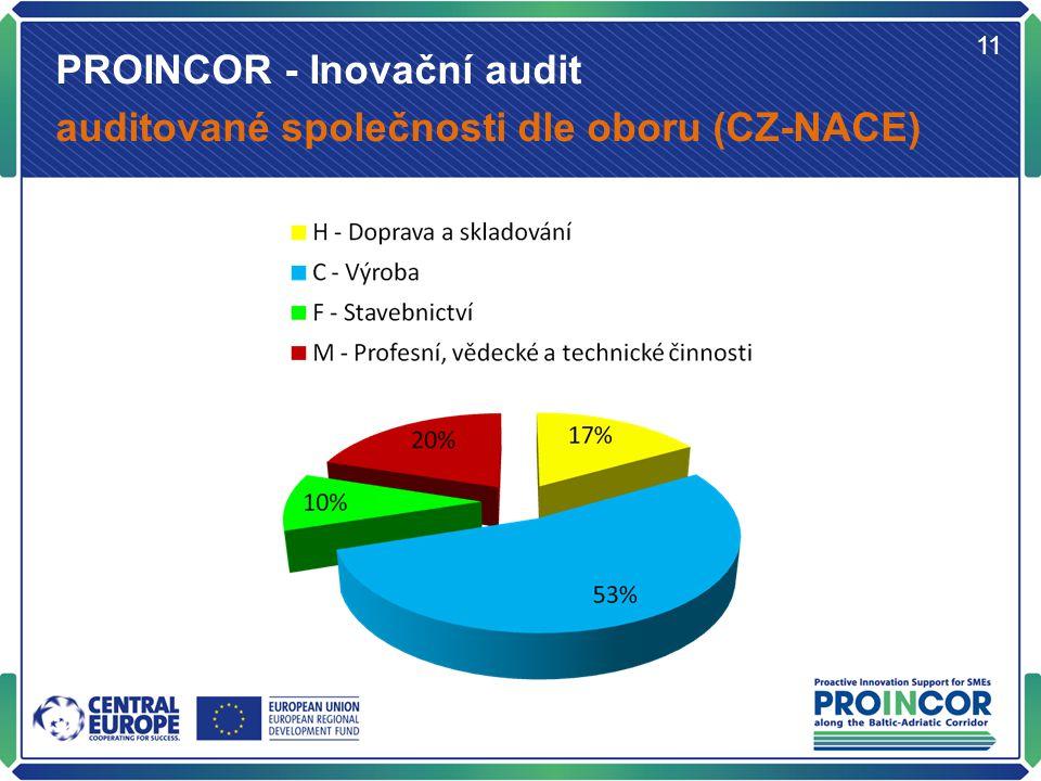 PROINCOR - Inovační audit auditované společnosti dle oboru (CZ-NACE) 11