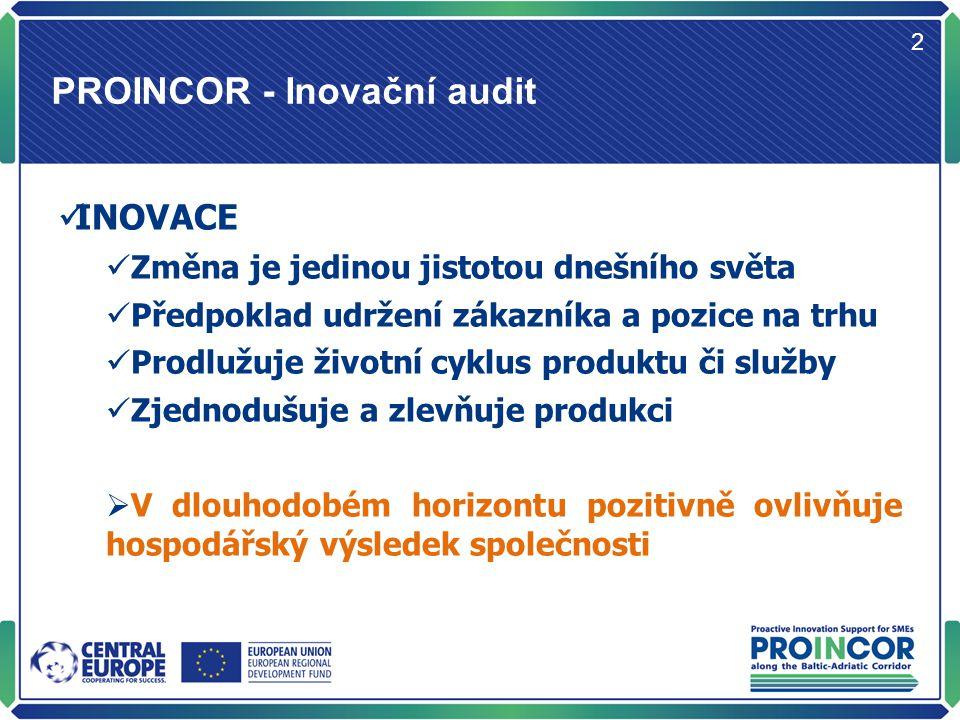 PROINCOR - Inovační audit 2 INOVACE Změna je jedinou jistotou dnešního světa Předpoklad udržení zákazníka a pozice na trhu Prodlužuje životní cyklus produktu či služby Zjednodušuje a zlevňuje produkci  V dlouhodobém horizontu pozitivně ovlivňuje hospodářský výsledek společnosti