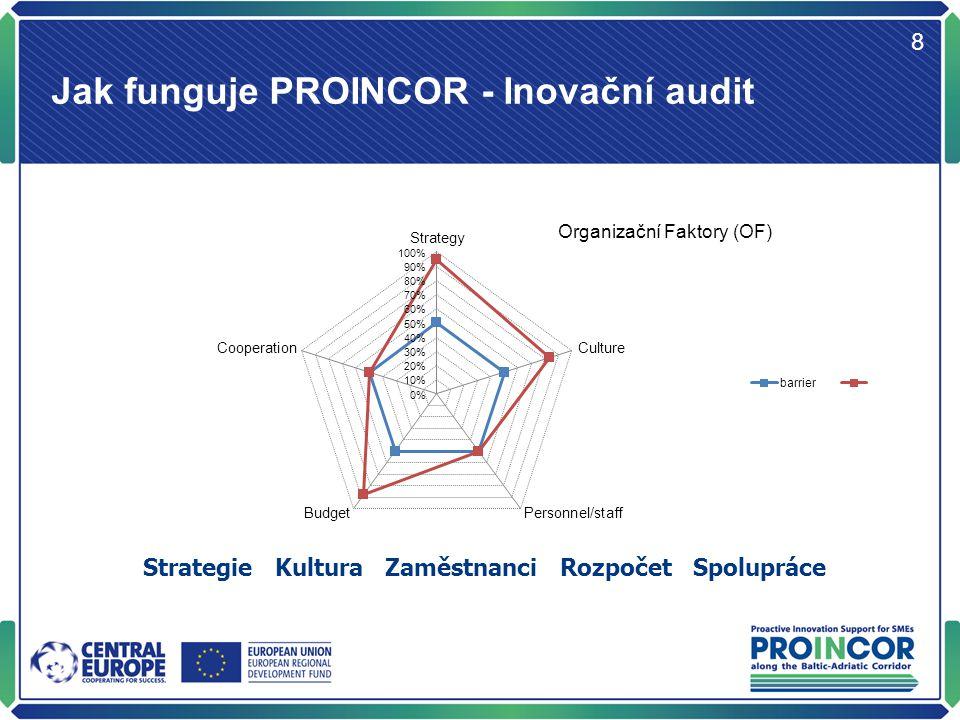 Jak funguje PROINCOR - Inovační audit 9 Vstup Řízení inovací Provádění
