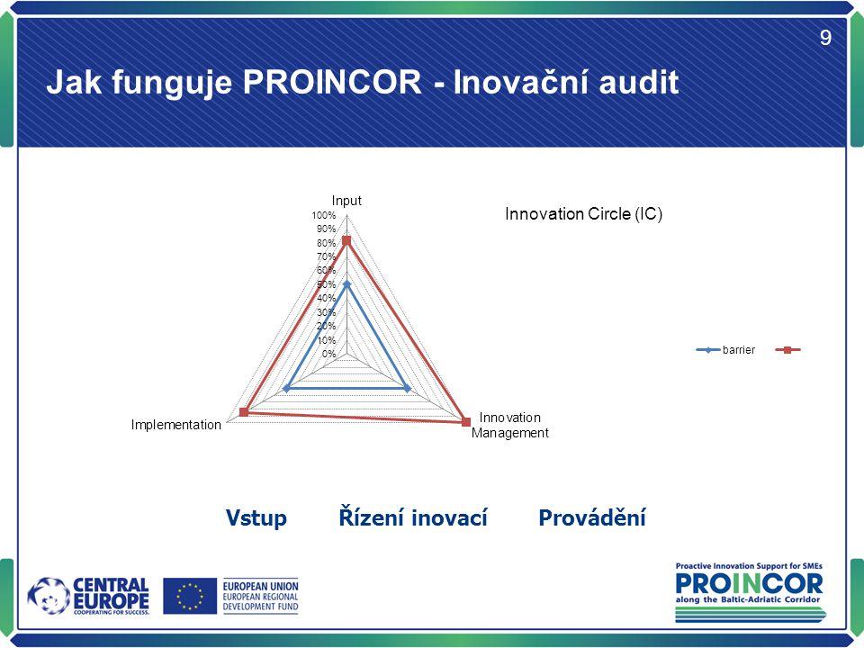 PROINCOR - Inovační audit 10 Dosavadní průběh projektu v regionu Severovýchod Zájemci o zapojení do projektu50 Podepsané smlouvy45 Dokončené inovační audity45 Nové či inovované produkty / procesy11/27