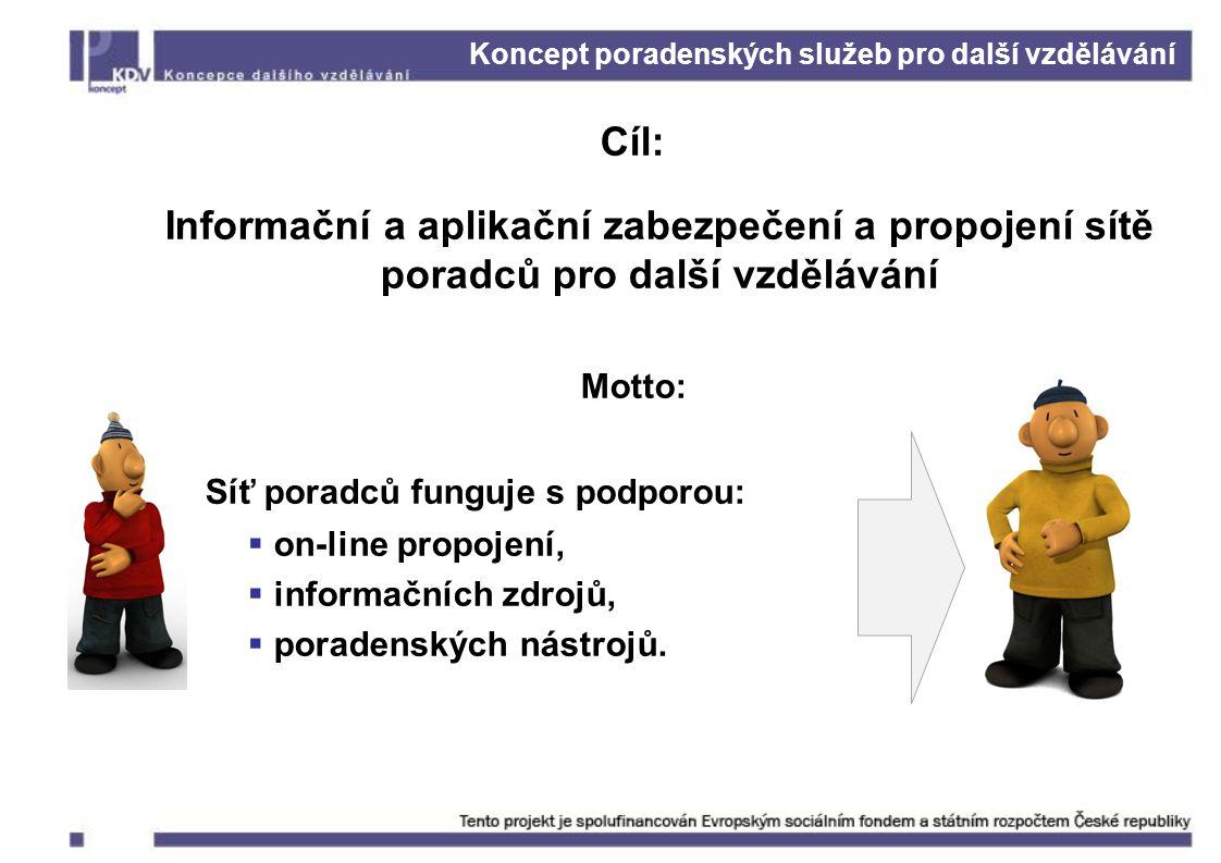 Koncept poradenských služeb pro další vzdělávání Cíl: Informační a aplikační zabezpečení a propojení sítě poradců pro další vzdělávání Motto: Síť poradců funguje s podporou:  on-line propojení,  informačních zdrojů,  poradenských nástrojů.