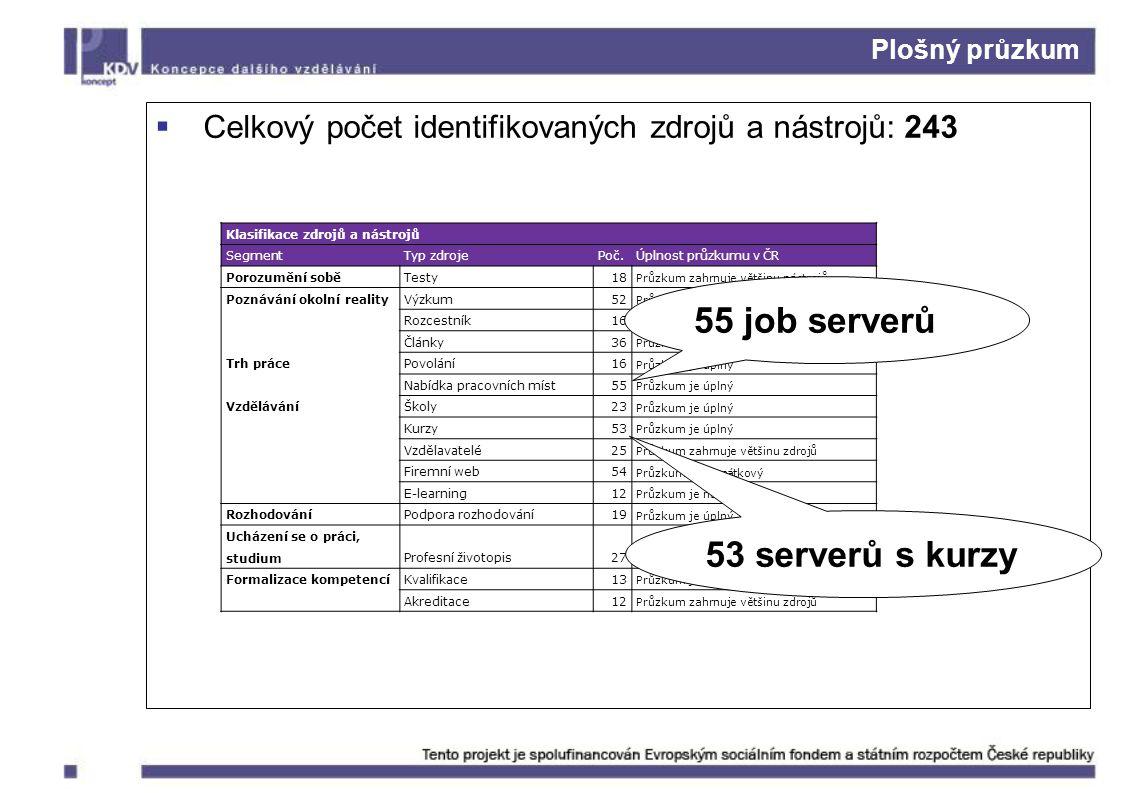 Plošný průzkum Klasifikace zdrojů a nástrojů SegmentTyp zdrojePoč.Úplnost průzkumu v ČR Porozumění sobě Testy18 Průzkum zahrnuje většinu nástrojů Poznávání okolní reality Výzkum52 Průzkum zahrnuje většinu zdrojů Rozcestník16 Průzkum zahrnuje většinu zdrojů Články36 Průzkum zahrnuje většinu zdrojů Trh práce Povolání16 Průzkum je úplný Nabídka pracovních míst55 Průzkum je úplný Vzdělávání Školy23 Průzkum je úplný Kurzy53 Průzkum je úplný Vzdělavatelé25 Průzkum zahrnuje většinu zdrojů Firemní web54 Průzkum je namátkový E-learning12 Průzkum je namátkový Rozhodování Podpora rozhodování19 Průzkum je úplný Ucházení se o práci, studium Profesní životopis27 Průzkum je úplný Formalizace kompetencí Kvalifikace13 Průzkum je úplný Akreditace12 Průzkum zahrnuje většinu zdrojů  Celkový počet identifikovaných zdrojů a nástrojů: 243 55 job serverů 53 serverů s kurzy