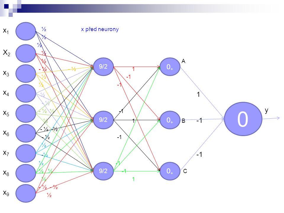 ½ x před neurony ½ ½ A - ½ - ½1 ½ -1 ½ 1 - ½ - ½ ½ -1 ½1 B -1 - ½ -½ - ½ -1 ½ -½ -1 ½ -1 ½ ½ -1 C ½1 - ½ - ½ ½ 9/2 0 0+0+ 0+0+ 0+0+ x1x1 X2X2 x3x3 x4x4 x5x5 x6x6 x7x7 x8x8 x9x9 y