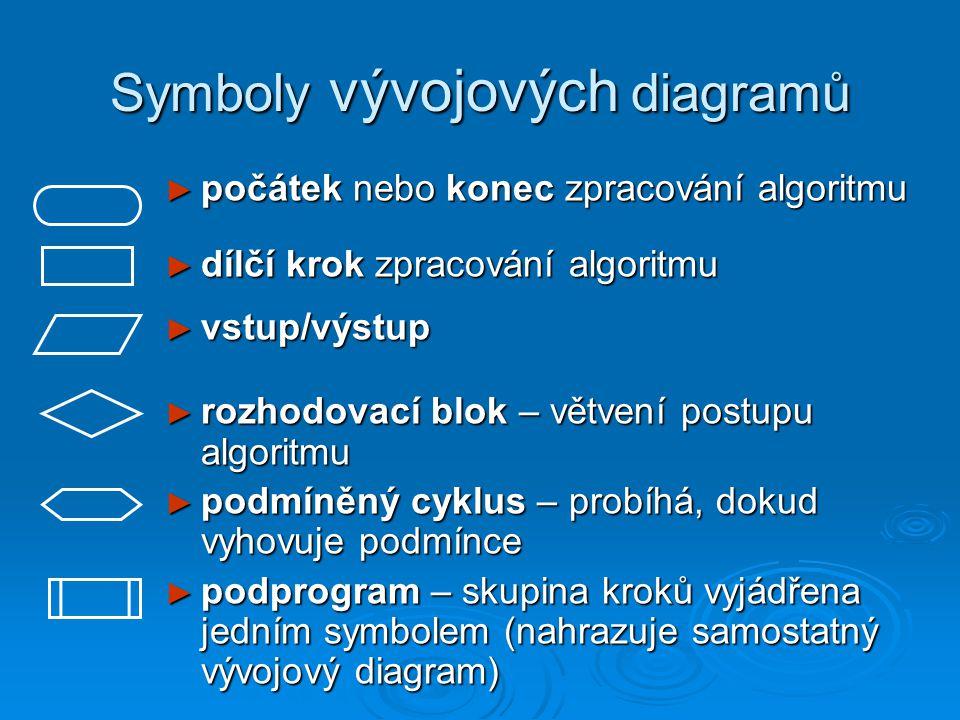 Symboly vývojových diagramů ► počátek nebo konec zpracování algoritmu ► dílčí krok zpracování algoritmu ► vstup/výstup ► rozhodovací blok – větvení postupu algoritmu ► podmíněný cyklus – probíhá, dokud vyhovuje podmínce ► podprogram – skupina kroků vyjádřena jedním symbolem (nahrazuje samostatný vývojový diagram)