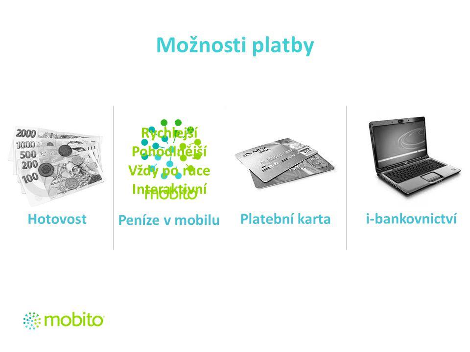 HotovostPlatební karta i-bankovnictví Možnosti platby Peníze v mobilu Rychlejší Pohodlnější Vždy po ruce Interaktivní