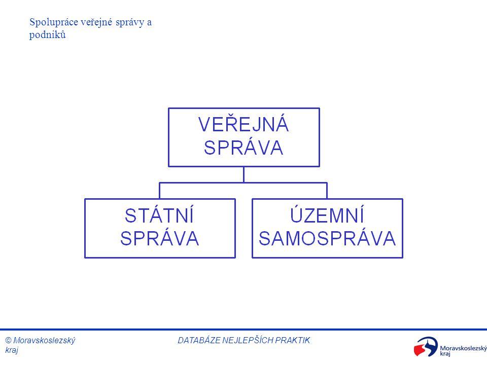© Moravskoslezský kraj Spolupráce veřejné správy a podniků DATABÁZE NEJLEPŠÍCH PRAKTIK