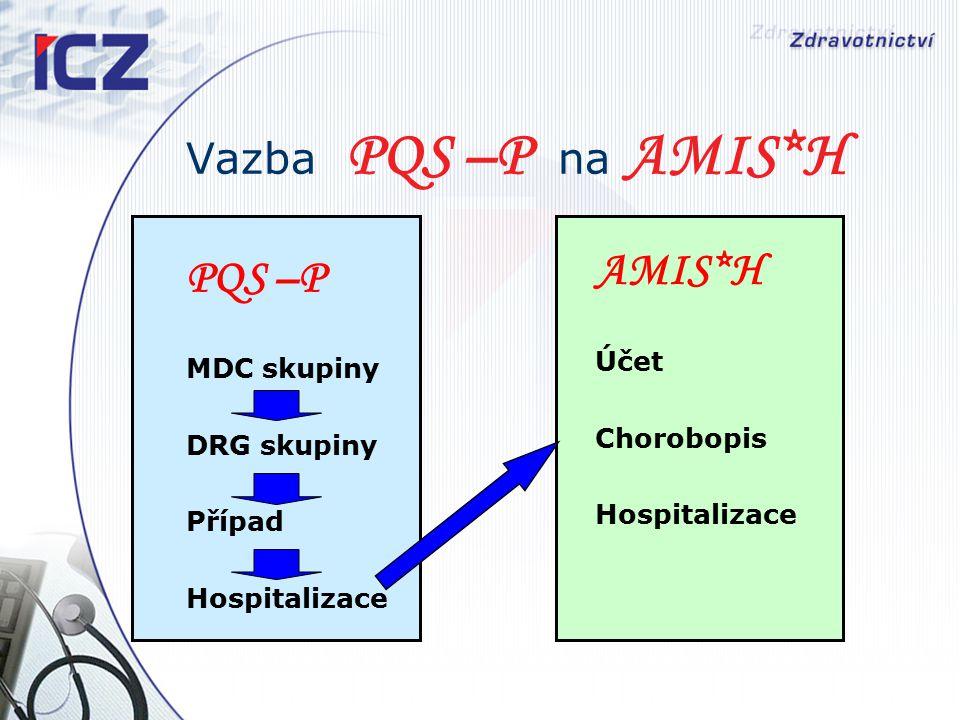 Vazba PQS –P na AMIS*H PQS –P MDC skupiny DRG skupiny Případ Hospitalizace AMIS*H Účet Chorobopis Hospitalizace
