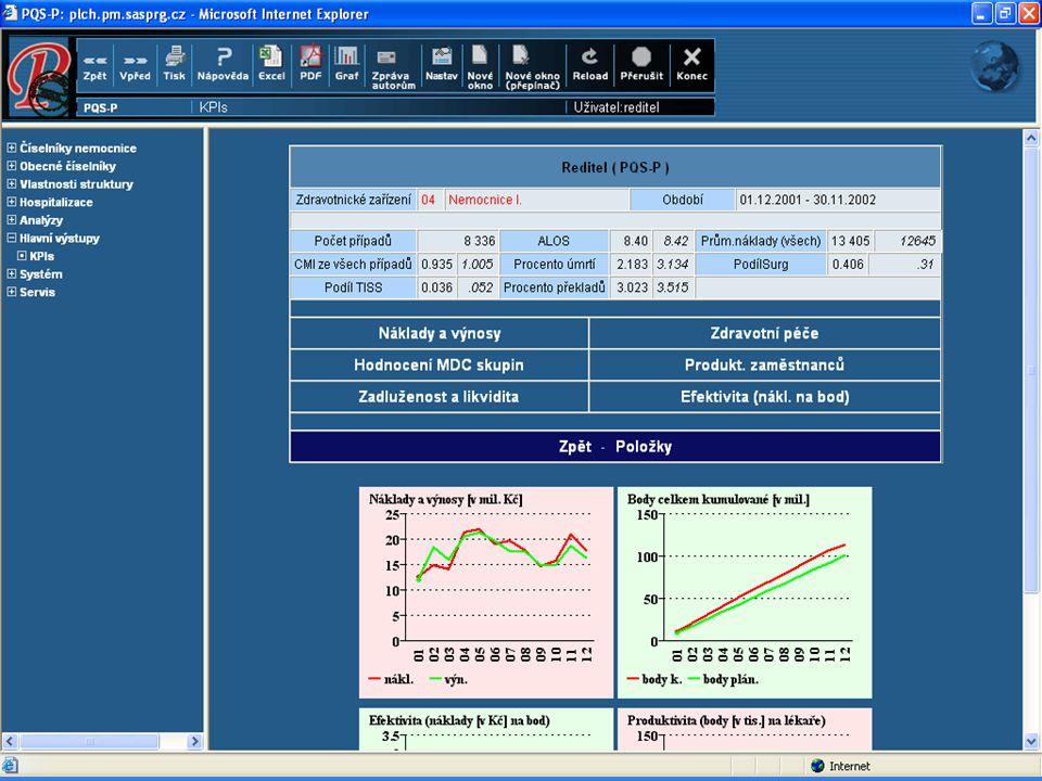 Vazba PQS –P na EIS a NIS Neprovázanost manažerských systémů a produkčních systémů Ekonomický informační systém Manažerské náklady x Účetní náklady Nemocniční informační systém Hosp.