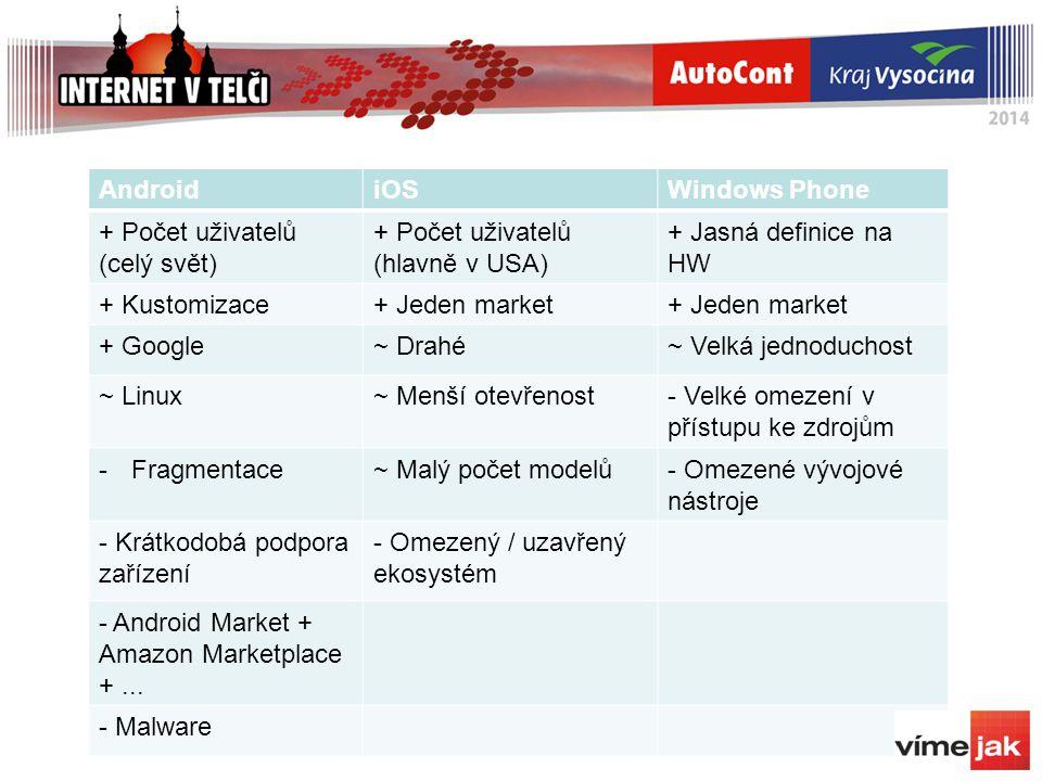 AndroidiOSWindows Phone + Počet uživatelů (celý svět) + Počet uživatelů (hlavně v USA) + Jasná definice na HW + Kustomizace+ Jeden market + Google~ Drahé~ Velká jednoduchost ~ Linux~ Menší otevřenost- Velké omezení v přístupu ke zdrojům -Fragmentace~ Malý počet modelů- Omezené vývojové nástroje - Krátkodobá podpora zařízení - Omezený / uzavřený ekosystém - Android Market + Amazon Marketplace +...