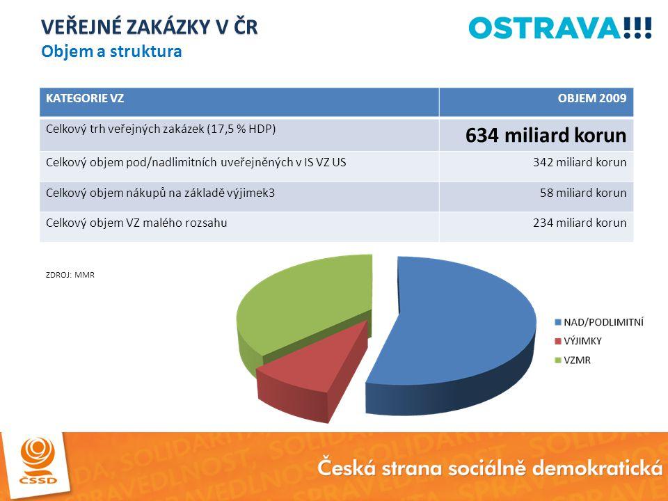 VEŘEJNÉ ZAKÁZKY V ČR VEŘEJNÉ ZAKÁZKY V ČR Objem a struktura KATEGORIE VZOBJEM 2009 Celkový trh veřejných zakázek (17,5 % HDP) 634 miliard korun Celkov