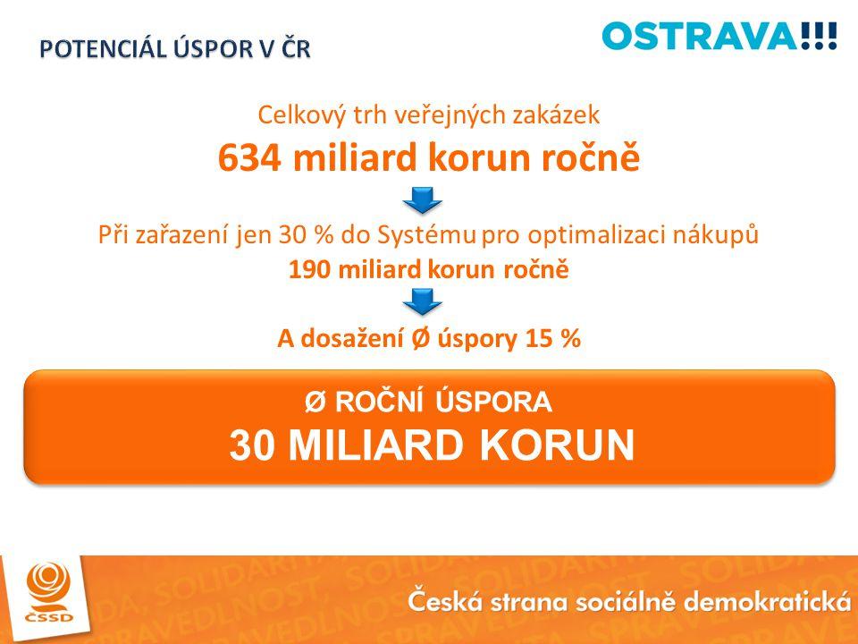 Celkový trh veřejných zakázek 634 miliard korun ročně Při zařazení jen 30 % do Systému pro optimalizaci nákupů 190 miliard korun ročně A dosažení Ø ús