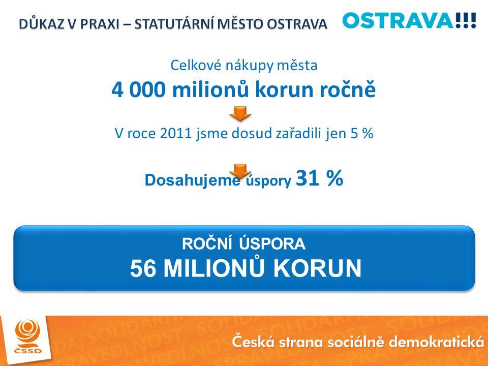 Celkové nákupy města 4 000 milionů korun ročně V roce 2011 jsme dosud zařadili jen 5 % Dosahujeme úspory 31 % ROČNÍ ÚSPORA 56 MILIONŮ KORUN ROČNÍ ÚSPO