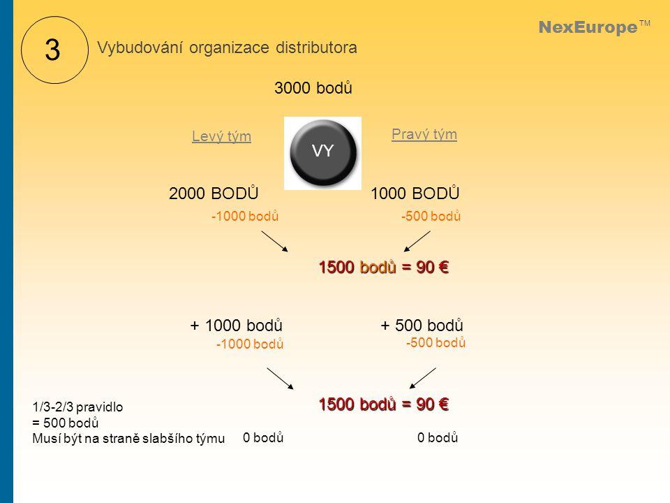 NexEurope TM Levý tým Pravý tým VY 2000 BODŮ1000 BODŮ 3000 bodů -1000 bodů + 1000 bodů -500 bodů + 500 bodů -1000 bodů -500 bodů 0 bodů 1500 bodů = 90 € 1/3-2/3 pravidlo = 500 bodů Musí být na straně slabšího týmu Vybudování organizace distributora 3