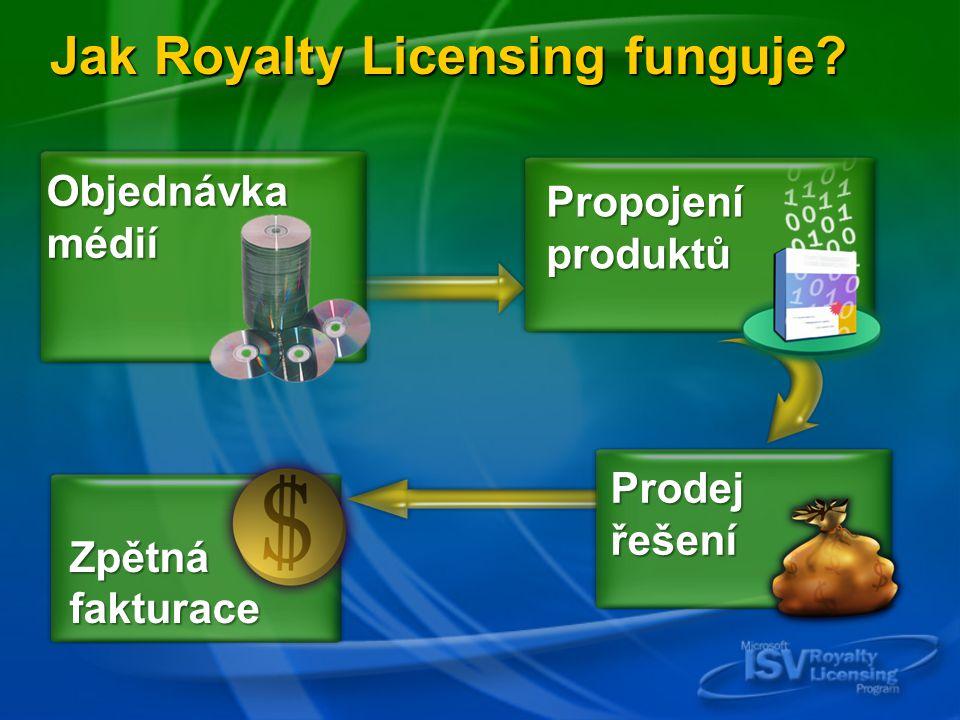 Prodej řešení Zpětná fakturace Objednávka médií Jak Royalty Licensing funguje Propojení produktů