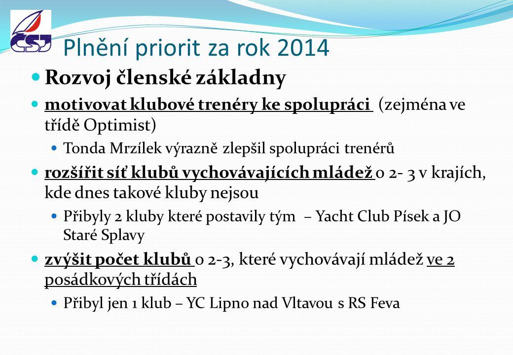 Plnění priorit za rok 2014 Rozvoj členské základny motivovat klubové trenéry ke spolupráci (zejména ve třídě Optimist) Tonda Mrzílek výrazně zlepšil s