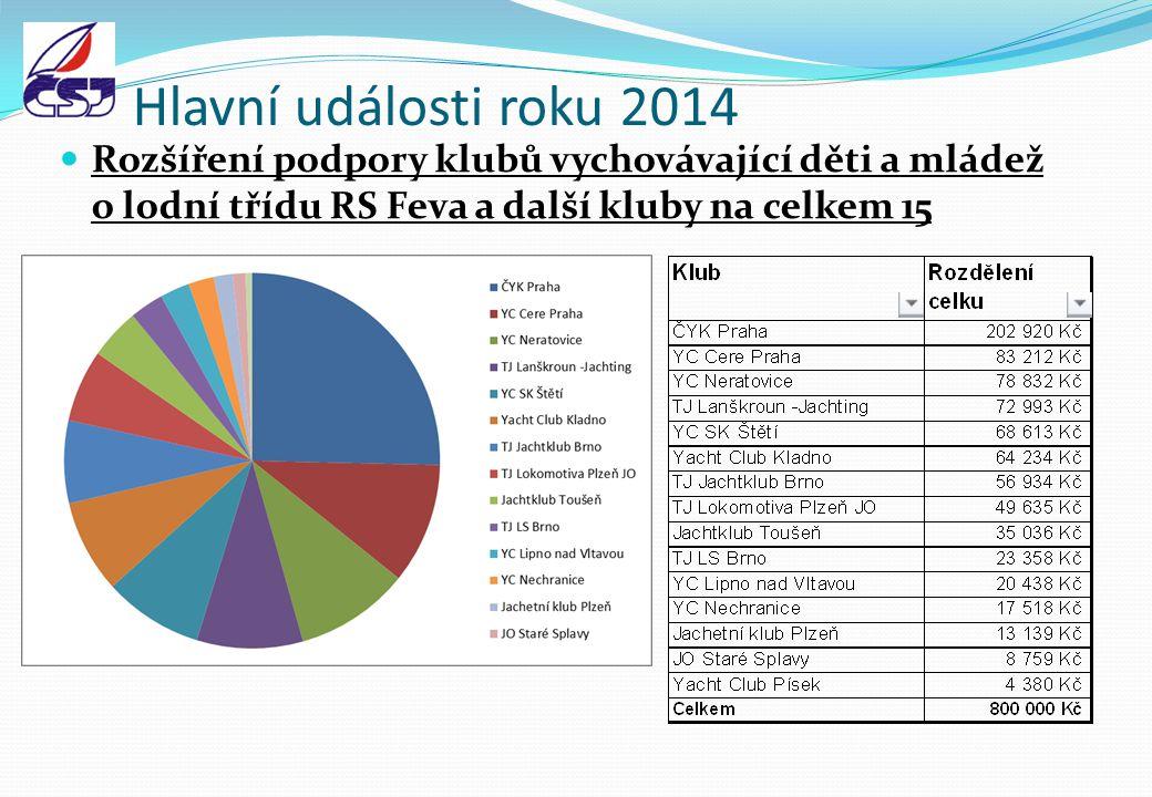 Hlavní události roku 2014 Rozšíření podpory klubů vychovávající děti a mládež o lodní třídu RS Feva a další kluby na celkem 15