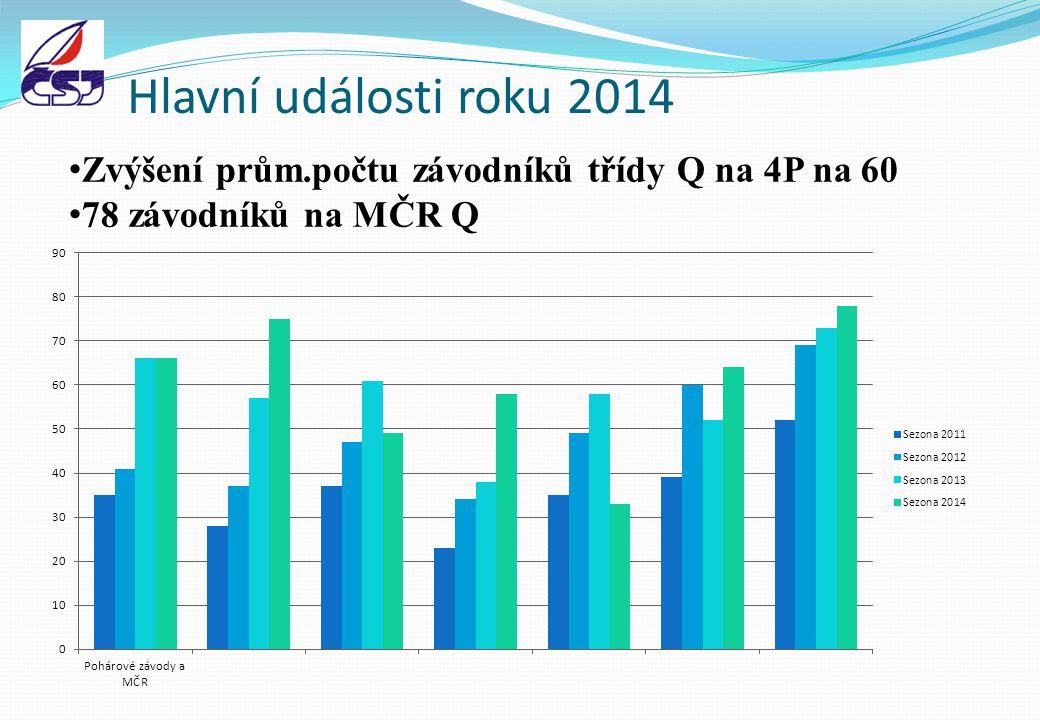 Hlavní události roku 2014 Zvýšení prům.počtu závodníků třídy Q na 4P na 60 78 závodníků na MČR Q